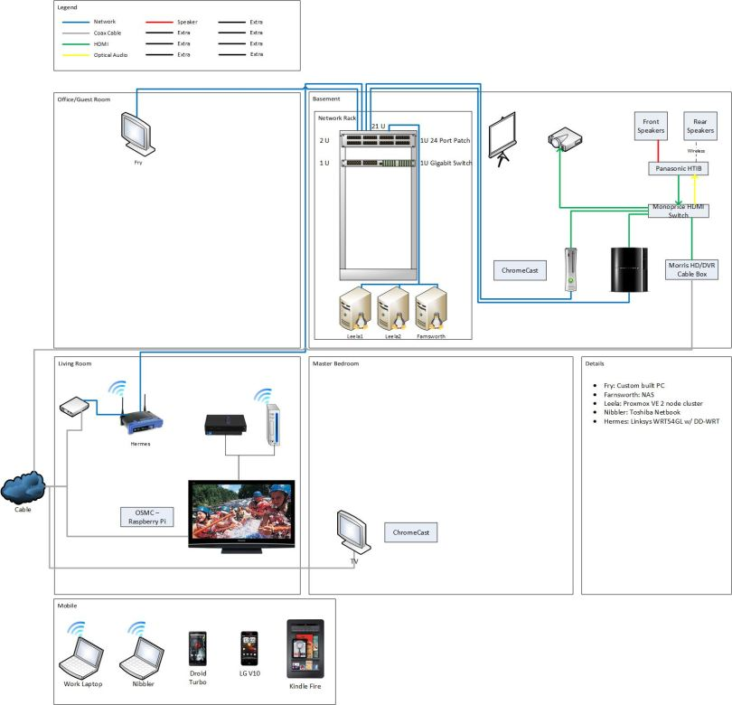 Home Entertainment Network System