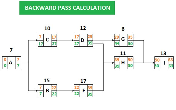 precedence diagram method project management 4 position ignition switch diagramming example projectcubicle pdm backward pass calculation