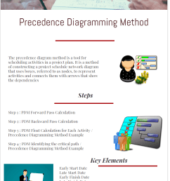 precedence diagramming method infographic e [ 832 x 1232 Pixel ]