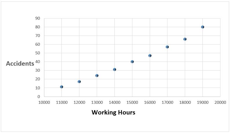 define scatter diagram in statistics 2006 silverado wiring plot graph projectcubicle example