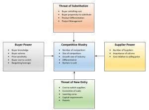 five forces diagram