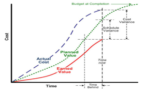Earned Value graph