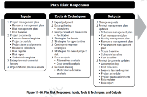 Project Risk Management According to the PMBOK
