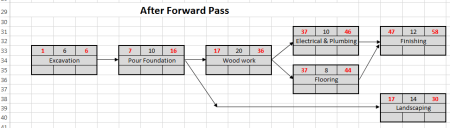 Log House project scheduling example - after forward pass