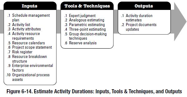 Estimating Task Durations