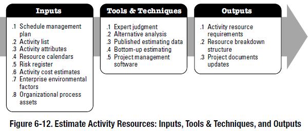 PMBOK process - Estimate Activity Resources
