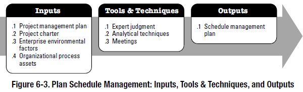 PMBOK Process - Plan Schedule Management
