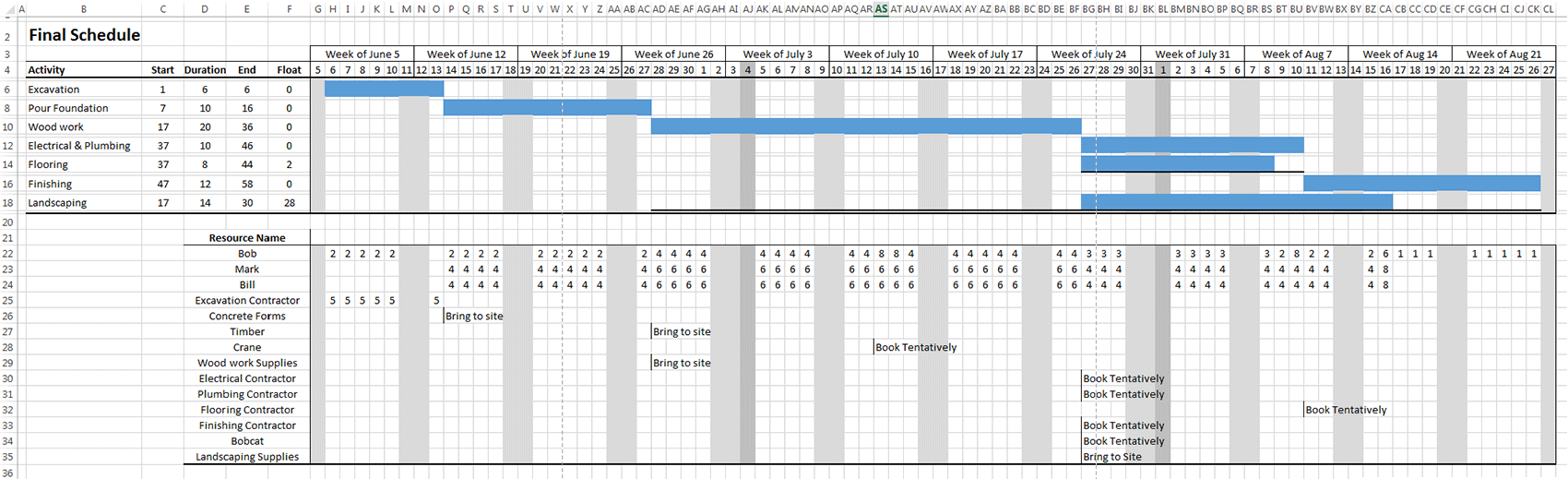 Professional project scheduling log house example project final gantt chart nvjuhfo Choice Image