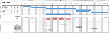 Log House example project - initial gantt chart