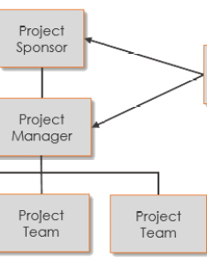 Generic project organization chart also the rh projectengineer
