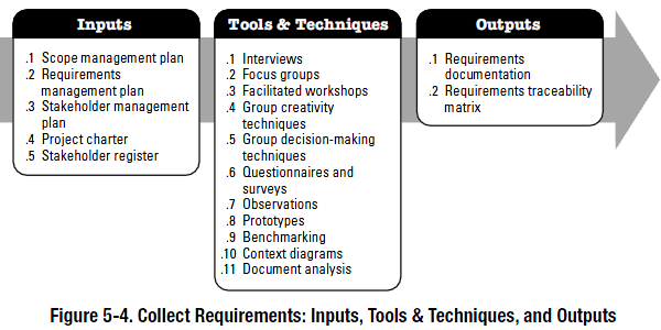 PMBOK process - collect requirements