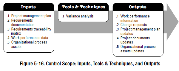 PMBOK process - control scope