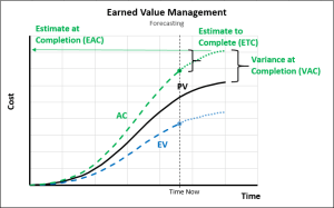 EVM - Forecasting