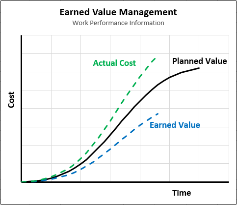 earned value report template
