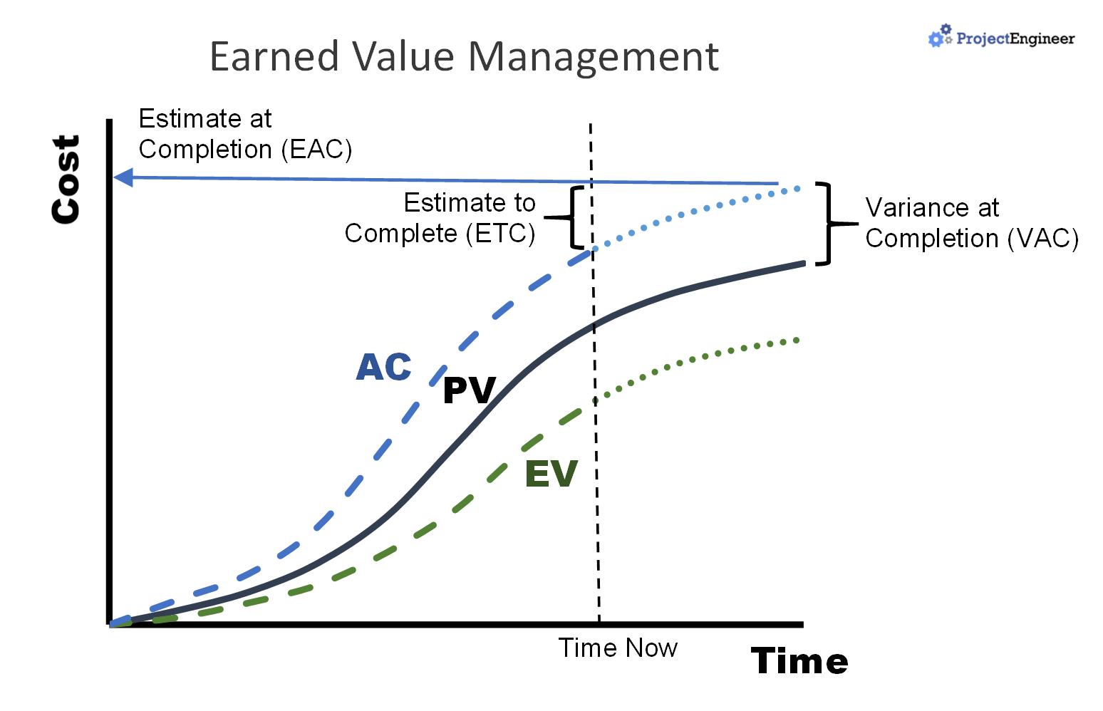 Earned Value Kubreforic