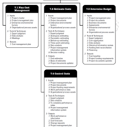 pmbok knowledge area project cost management [ 1306 x 1584 Pixel ]