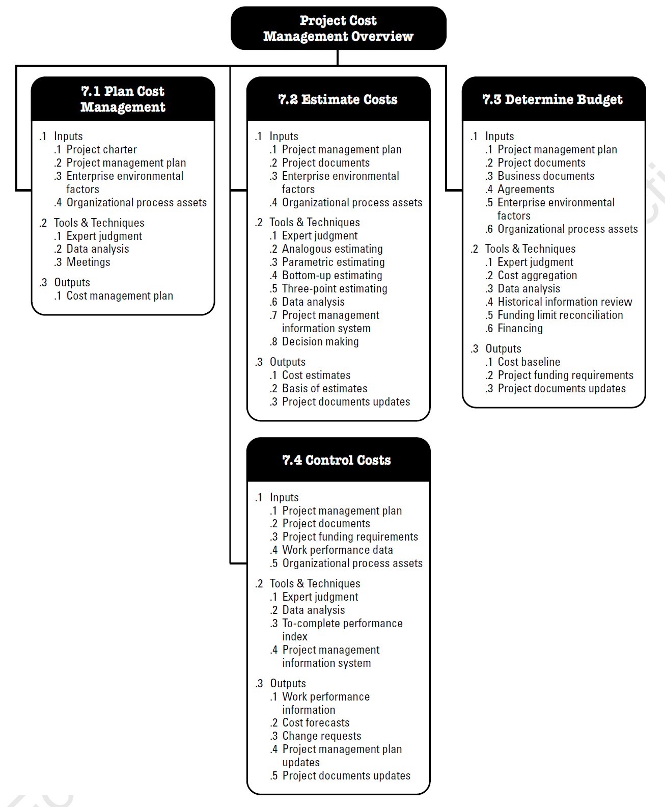pmp inputs and outputs diagram inventory management model the 10 pmbok knowledge areas
