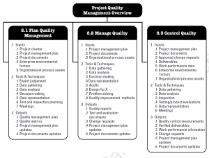 PMBOK Knowledge Area - Project Quality Management