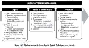 Project Communications Management According to the PMBOK