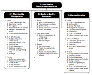 PMBOK Project Quality Management knowledge area