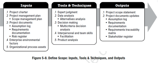 The PMBOK's Project Scope Management Knowledge Area