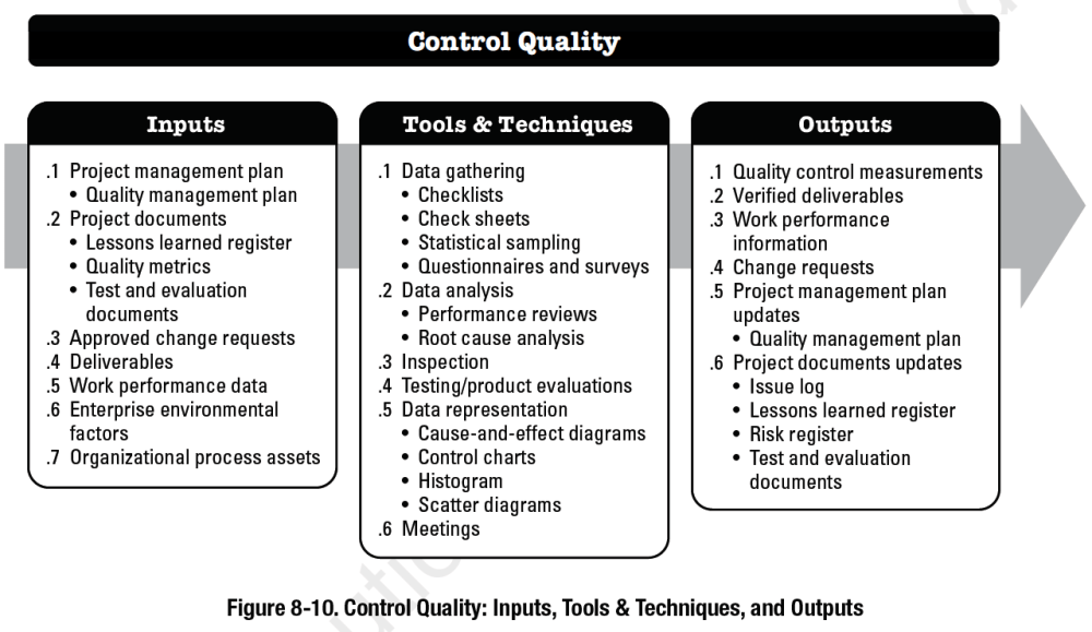 medium resolution of pmbok process control quality