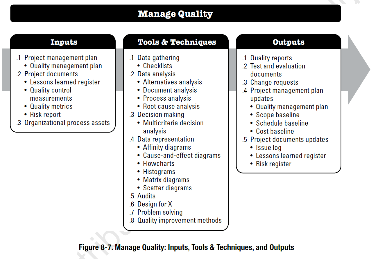 hight resolution of pmbok process manage quality