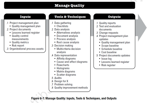 small resolution of pmbok process manage quality