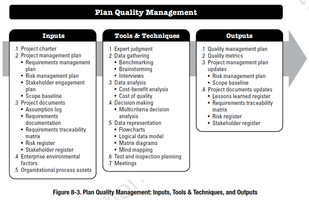 medium resolution of pmbok process plan quality management