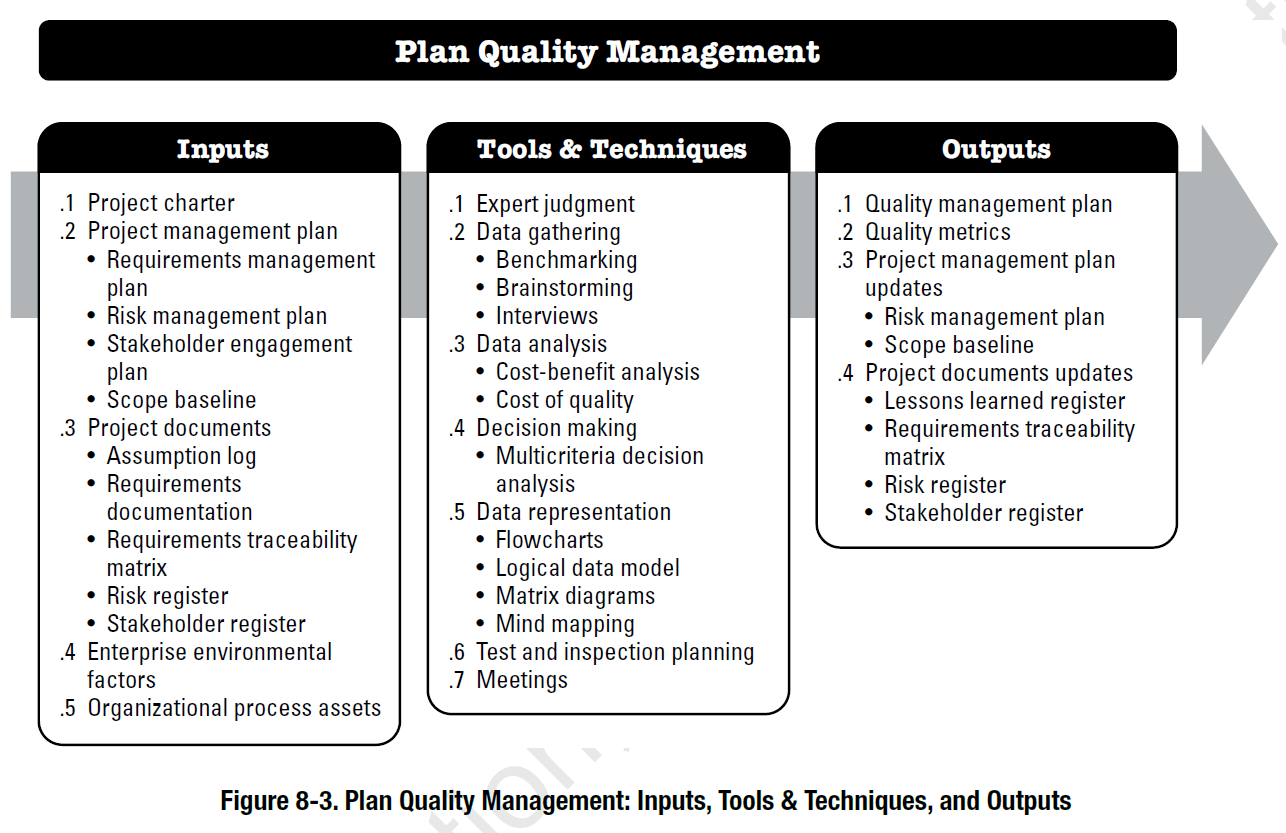 hight resolution of pmbok process plan quality management