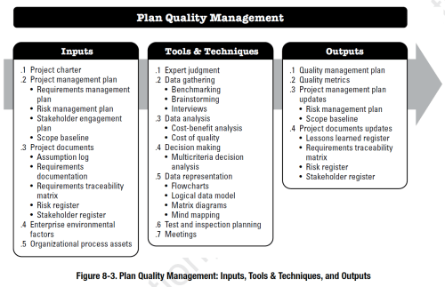 small resolution of pmbok process plan quality management