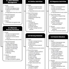 Precedence Diagram Method Project Management Bathroom Plumbing Concrete Slab Schedule According To The Pmbok Knowledge Area