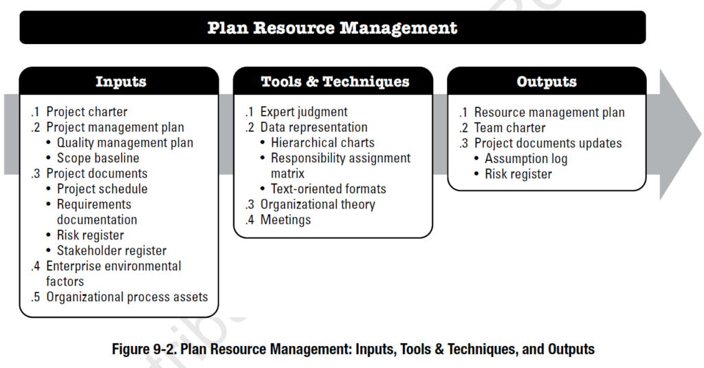 The 4 Steps of Resource Planning
