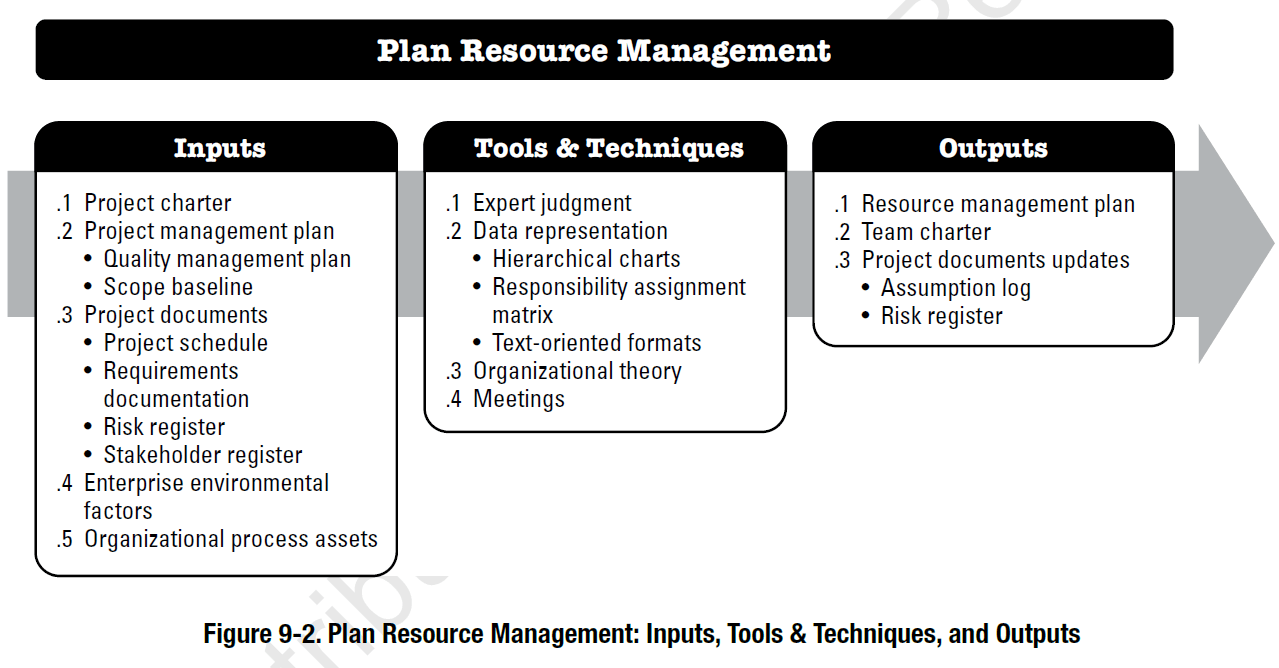 Project Resource Management According to the PMBOK