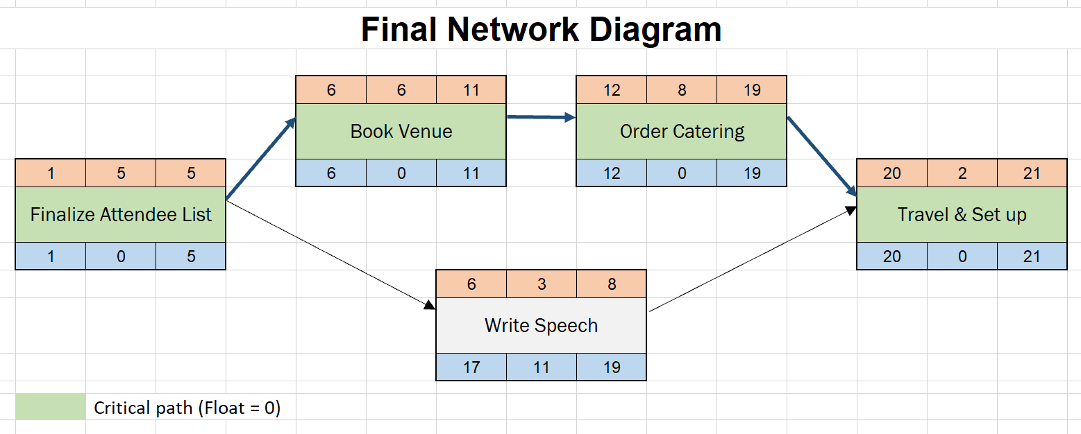 Under border, choose the shape, color, width, and gridline options to create the look you want. How To Draw A Network Diagram