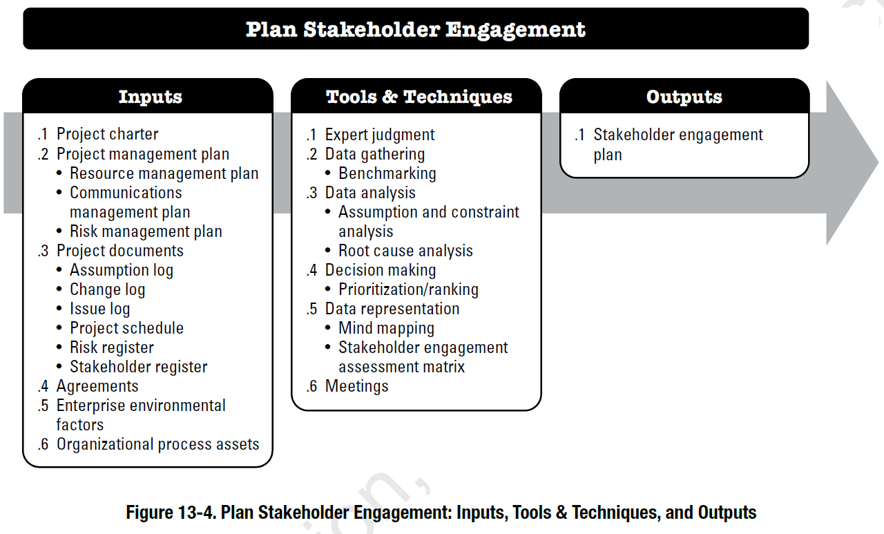 Guide to Stakeholder Engagement