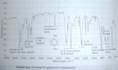 Fig 1. IR spectrum of an amine.