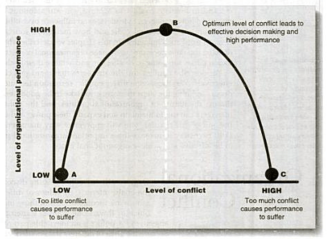 Relationship between organizational conflict and