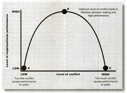 Relationship between organizational conflict and performance of organization