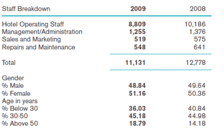 Figure 1: Staff breakdown of Copthorne Tara (Source: Millenium hotels)