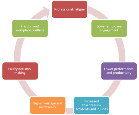 Vicious circle of professional fatigue