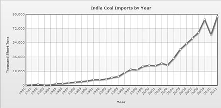 India coal imports by year(Source: IndexMundi, 2012)