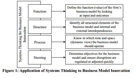 Impact of systems thinking. Source: Halecker and Hartmann (2013)