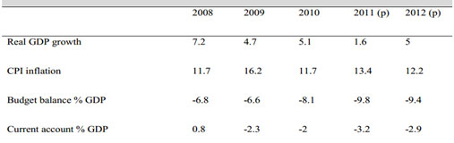 Source: Data from Central Bank of Egypt (CBE) and CAMPAS: estimates (e) and prediction (p) based on authors' calculations. Fiscal year July (n-1)/June (n).