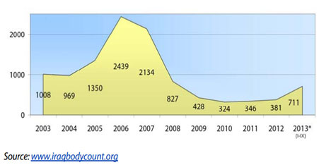 Figure 2: Number of civilian's deaths from 2003 to 2013 (Source:: www.iraqbodycount.org)