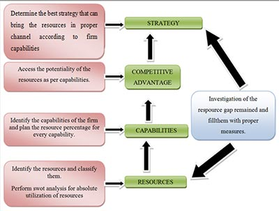 A Resource-Based Approach to Strategy Analysis: A Practical framework (Source : Barney, 1991)