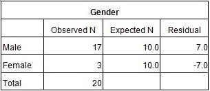 Table 1: Chi Square Results (Gender)