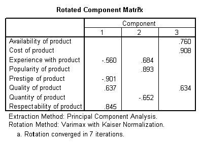 Table 7: Rotated component matrix