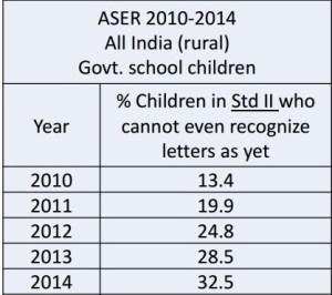 deterioration in the recognition capability of letters among primary children, over the years from 2010-2014. Source- ASER (2014)