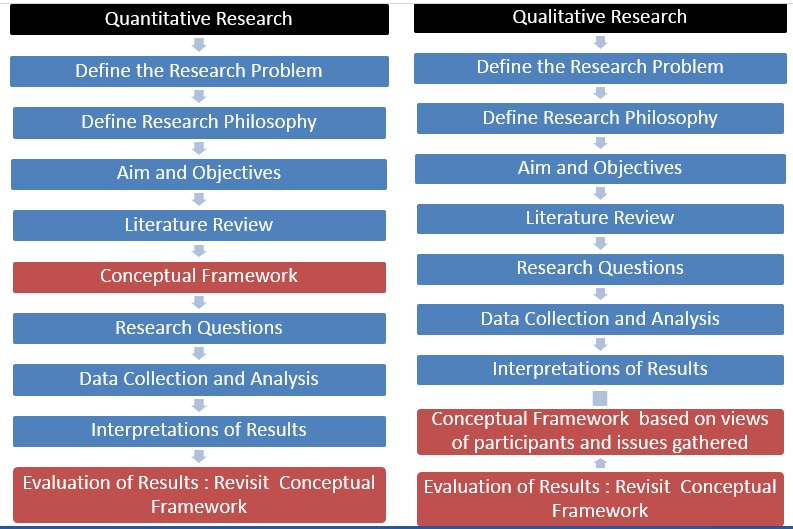 Developing Conceptual Framework In A Research Paper Knowledge Tank